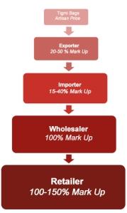 Source:  International Folk Art Market Export Distribution Channels-Pricing