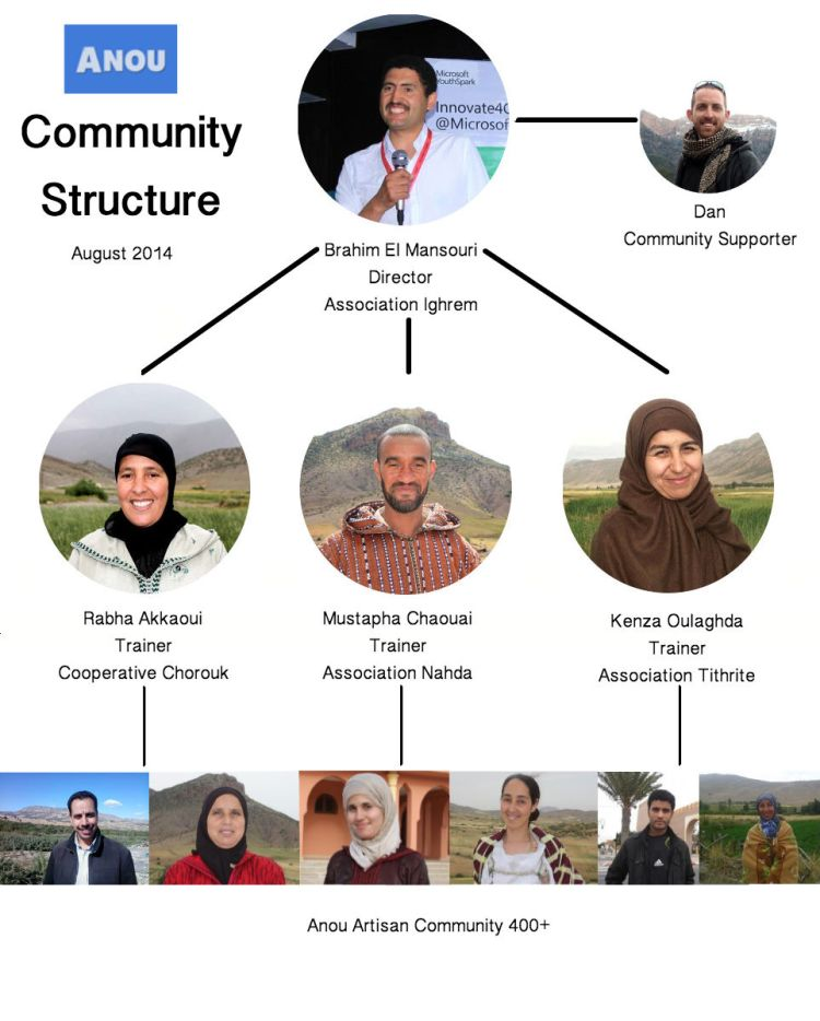 Community Structure August 2014