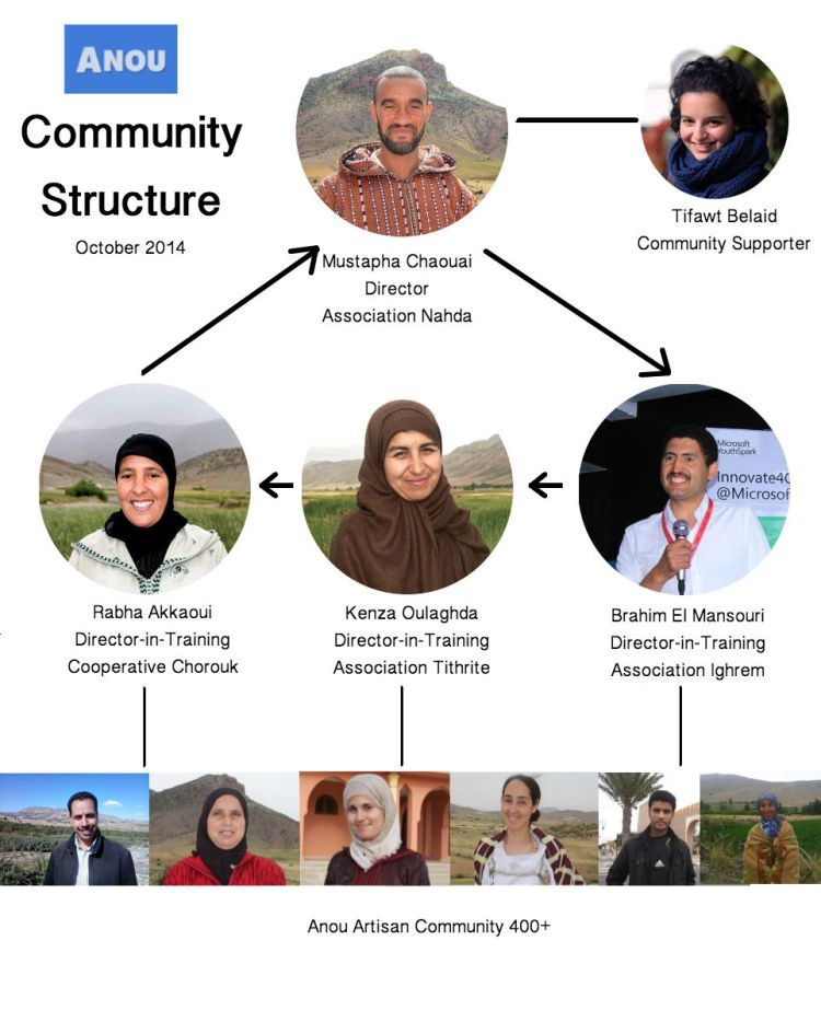 Community Structure October 2014a